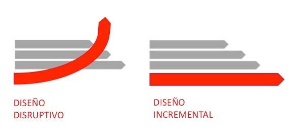 Arte-Casellas.-diseño-disruptivo-o-incremental