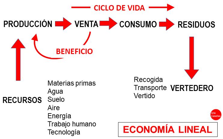 ECODISEÑO Y ECONOMIA CIRCULAR - Arte Casellas 2