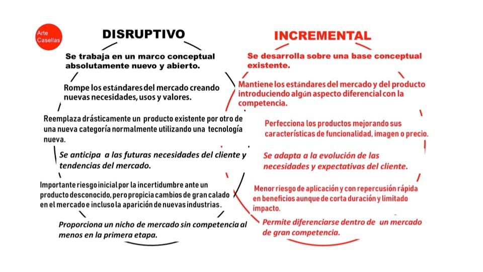 Arte-Casellas-diseño-disruptivo-o-incremental-innovacion