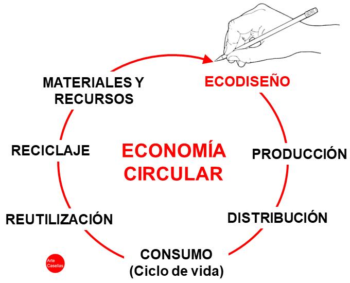 ECONOMIA CIRCULAR-Arte Casellas 1