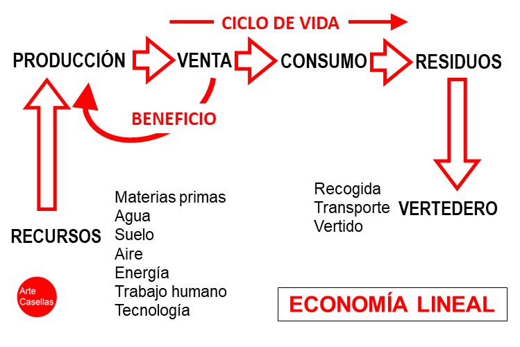 Arte-Casellas.-Economía-lineal