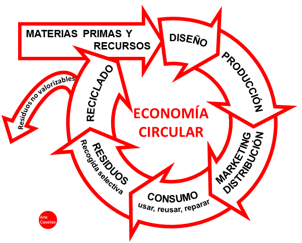 ECONOMIA CIRCULAR INFOGRAFÍA Arte Casellas