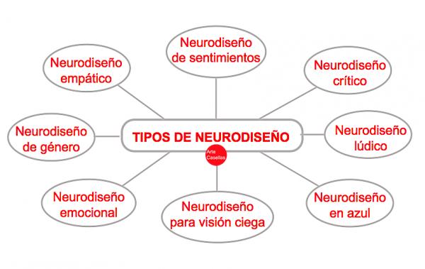 Neurodiseño.-Arte-Casellas.-Tipos-de-diseño.-Definición.-Caracteristicas-ejemplos-8